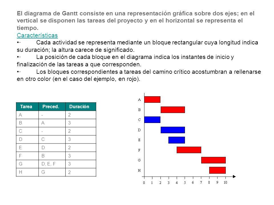 El diagrama de Gantt consiste en una representación gráfica sobre dos ejes; en el vertical se disponen las tareas del proyecto y en el horizontal se r