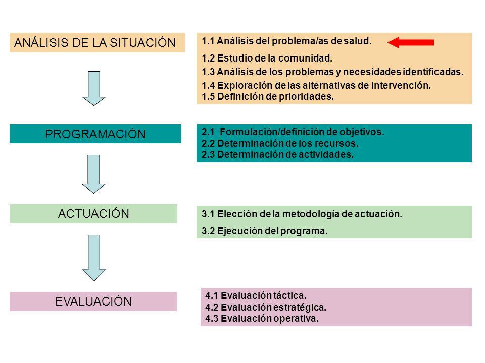 ANÁLISIS DE LA SITUACIÓN PROGRAMACIÓN ACTUACIÓN EVALUACIÓN 1.1 Análisis del problema/as de salud. 1.2 Estudio de la comunidad. 1.3 Análisis de los pro