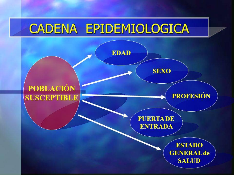 CADENA EPIDEMIOLOGICA POBLACIÓN SUSCEPTIBLE EDAD PUERTA DE ENTRADA SEXO PROFESIÓN ESTADO GENERAL de SALUD