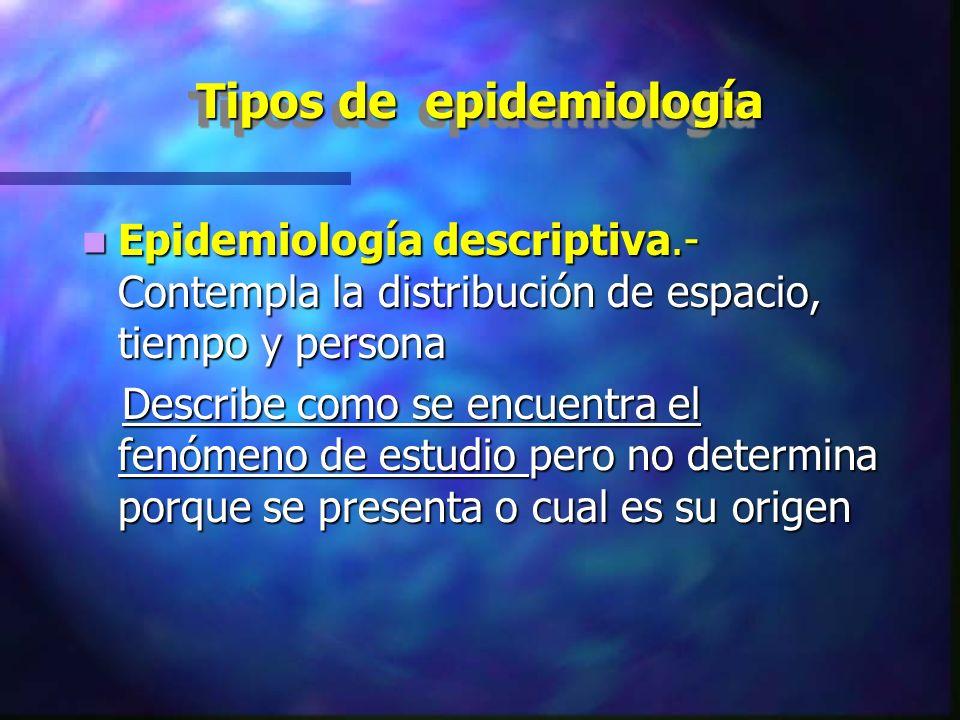 Tipos de epidemiología Epidemiología descriptiva.- Contempla la distribución de espacio, tiempo y persona Epidemiología descriptiva.- Contempla la dis