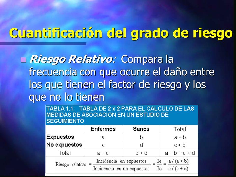 Cuantificación del grado de riesgo Riesgo Relativo: Compara la frecuencia con que ocurre el daño entre los que tienen el factor de riesgo y los que no