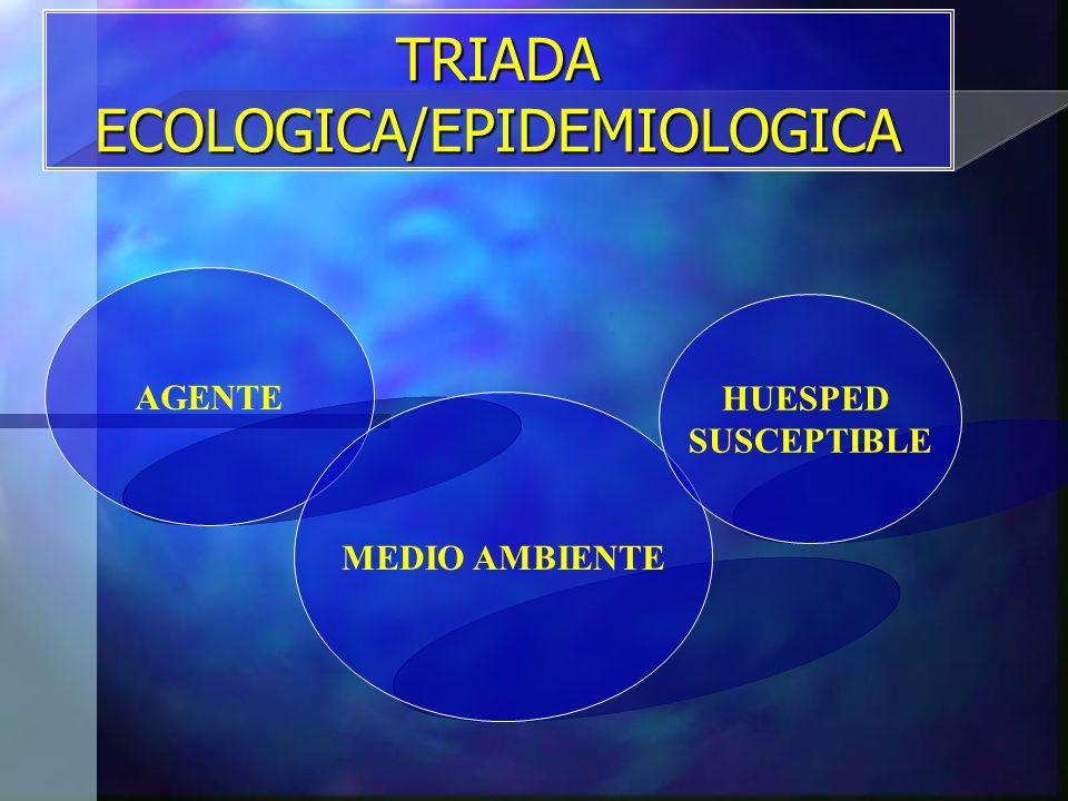 TRIADA ECOLOGICA/EPIDEMIOLOGICA AGENTE MEDIO AMBIENTE HUESPED SUSCEPTIBLE