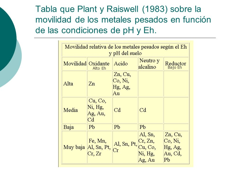 Tabla que Plant y Raiswell (1983) sobre la movilidad de los metales pesados en función de las condiciones de pH y Eh. Bajo Eh Alto Eh