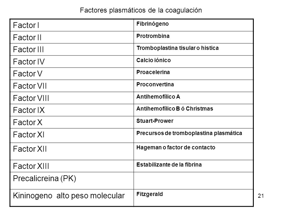 21 Factores plasmáticos de la coagulación Factor I Fibrinógeno Factor II Protrombina Factor III Tromboplastina tisular o histica Factor IV Calcio ióni