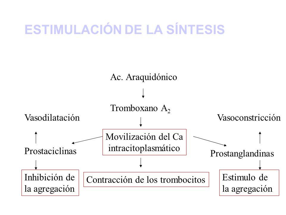 ESTIMULACIÓN DE LA SÍNTESIS Ac. Araquidónico Tromboxano A 2 Movilización del Ca intracitoplasmático Contracción de los trombocitos Prostaciclinas Inhi