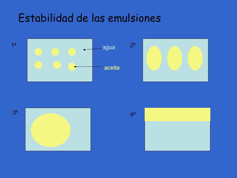 Estabilidad de las emulsiones agua aceite 1ª2º 3º 4º