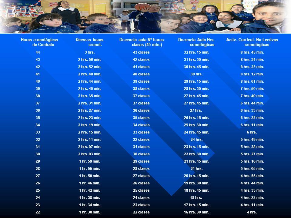 Horas cronológicas de Contrato Recreos horas cronol. Docencia aula Nº horas clases (45 min.) Docencia Aula Hrs. cronológicas Activ. Curricul. No Lecti