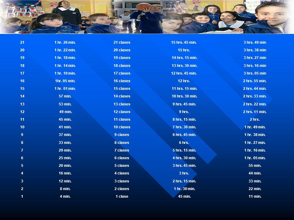 211 hr. 26 min.21 clases15 hrs. 45 min. 3 hrs. 49 min 201 hr. 22 min.20 clases15 hrs. 3 hrs. 38 min 191 hr. 18 min.19 clases14 hrs. 15 min.3 hrs. 27 m