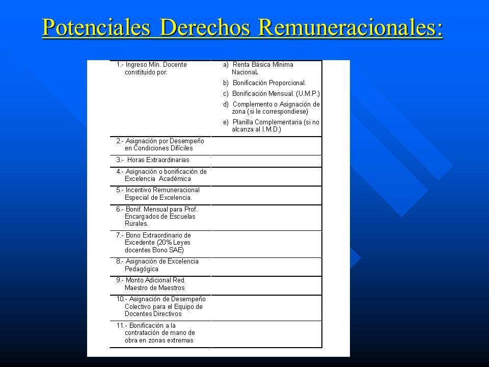 Potenciales Derechos Remuneracionales: