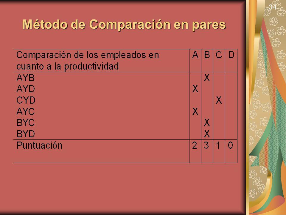 34 Método de Comparación en pares