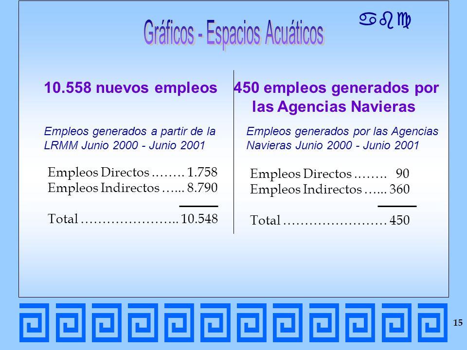 abc 10.558 nuevos empleos Empleos Directos.……. 1.758 Empleos Indirectos …... 8.790 Total ………………….. 10.548 450 empleos generados por las Agencias Navie