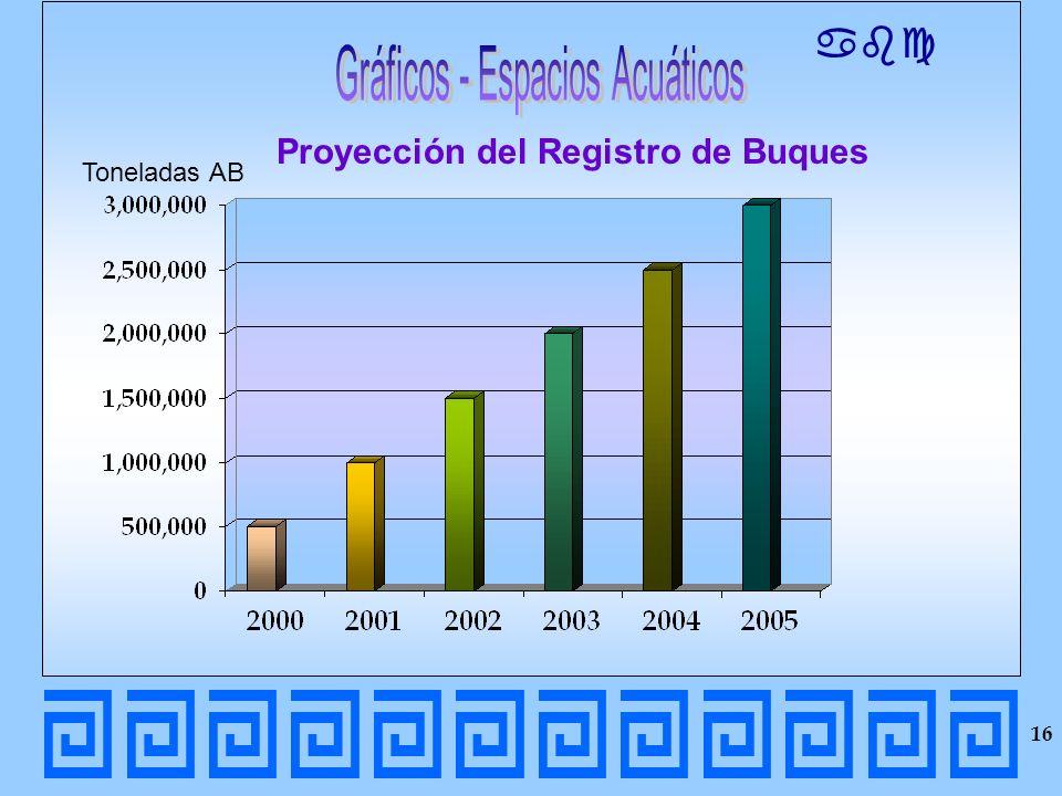 abc Proyección del Registro de Buques Toneladas AB 16