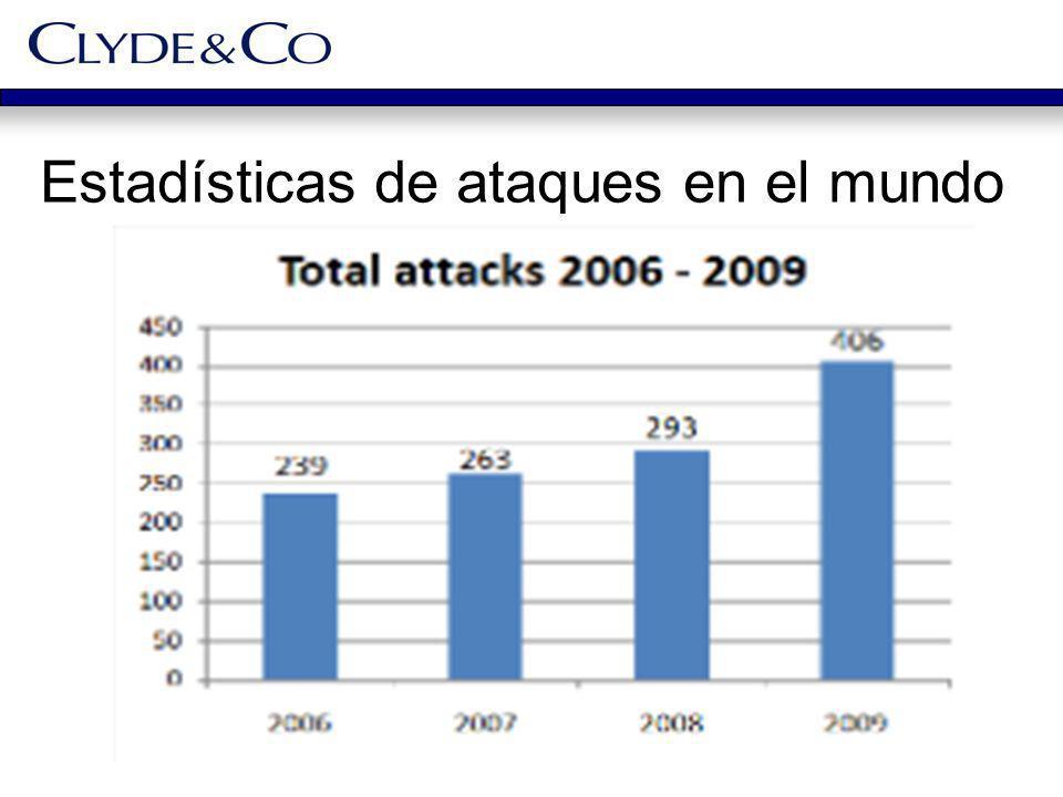 Estadísticas de ataques en el mundo