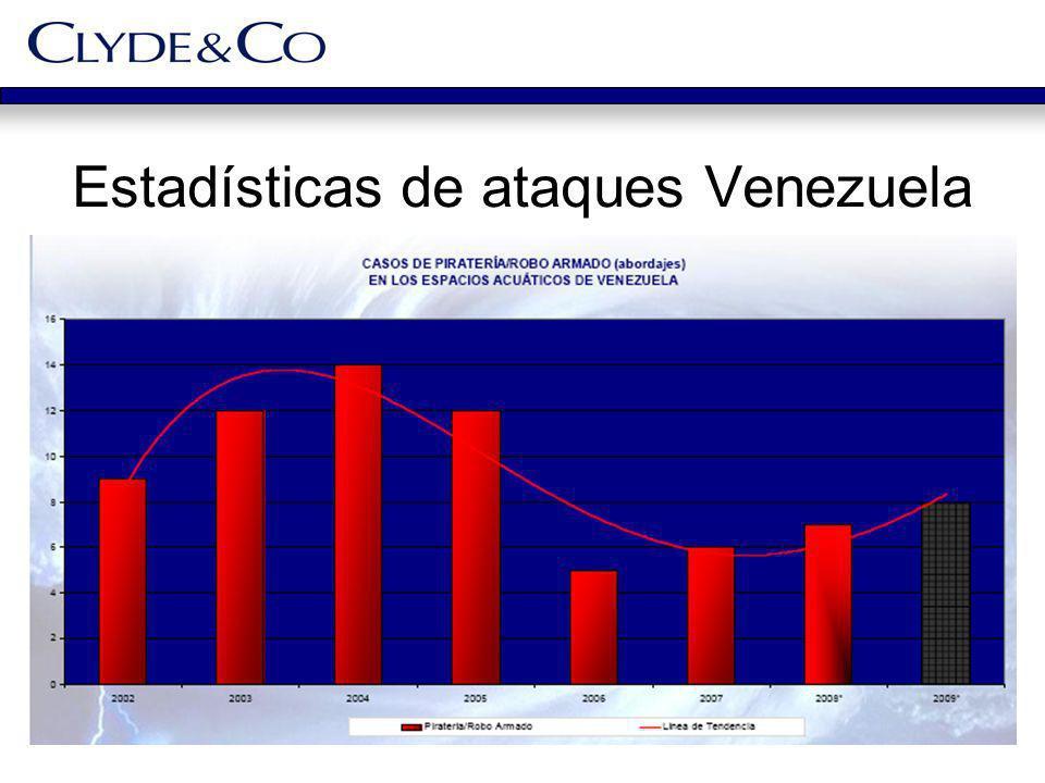 Estadísticas de ataques Venezuela