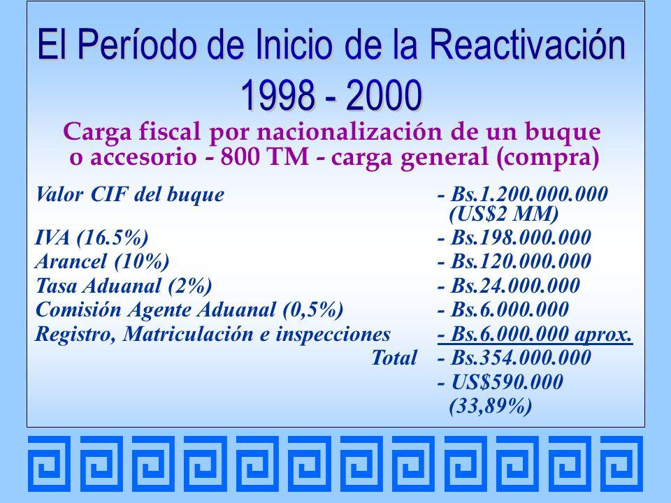 Carga fiscal (arrendado) Valor CIF del buque - Bs.1.200.000.000 (US$2 MM) Tasa Aduanal (2%) (arrendamiento)- Bs.24.000.000 Comisión Agente Aduanal (0,5%)- Bs.6.000.000 Fianza- Bs.