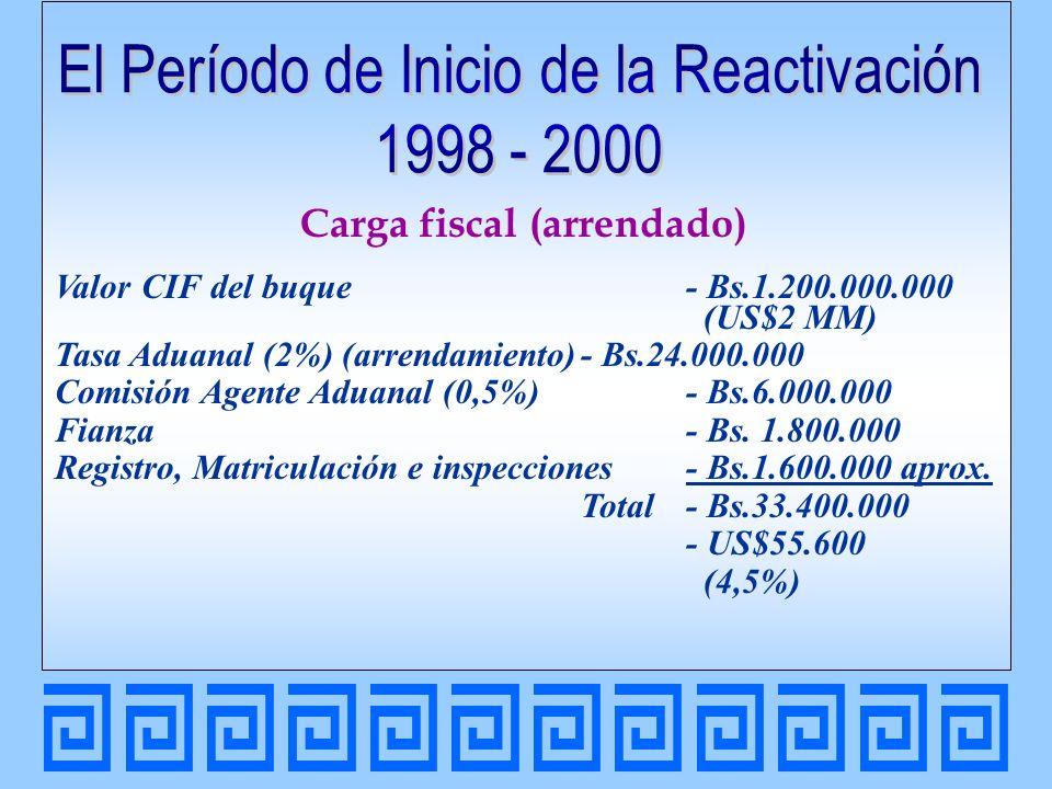 Mismo Buque - Nueva Ley (adquirido o arrendado) Valor CIF del buque - Bs.1.200.000.000 (US$2 MM) Registro, Matriculación e inspecciones- Bs.1.200.000 aprox.