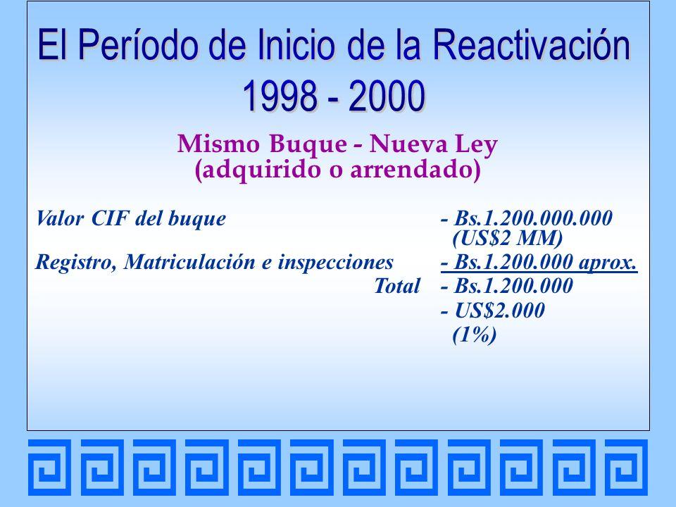 Comparación Comprado Arrendado Nueva Ley US$2.000 Panamá US$2.500 Antes US$55,600 Nueva Ley US$2.000 Panamá US$2.500 Antes US$590.000 Venezuela