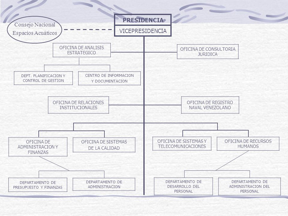 VICEPRESIDENCIA Consejo Nacional Espacios Acuáticos OFICINA DE ANALISIS ESTRATEGICO DEPT. PLANIFICACION Y CONTROL DE GESTION CENTRO DE INFORMACION Y D