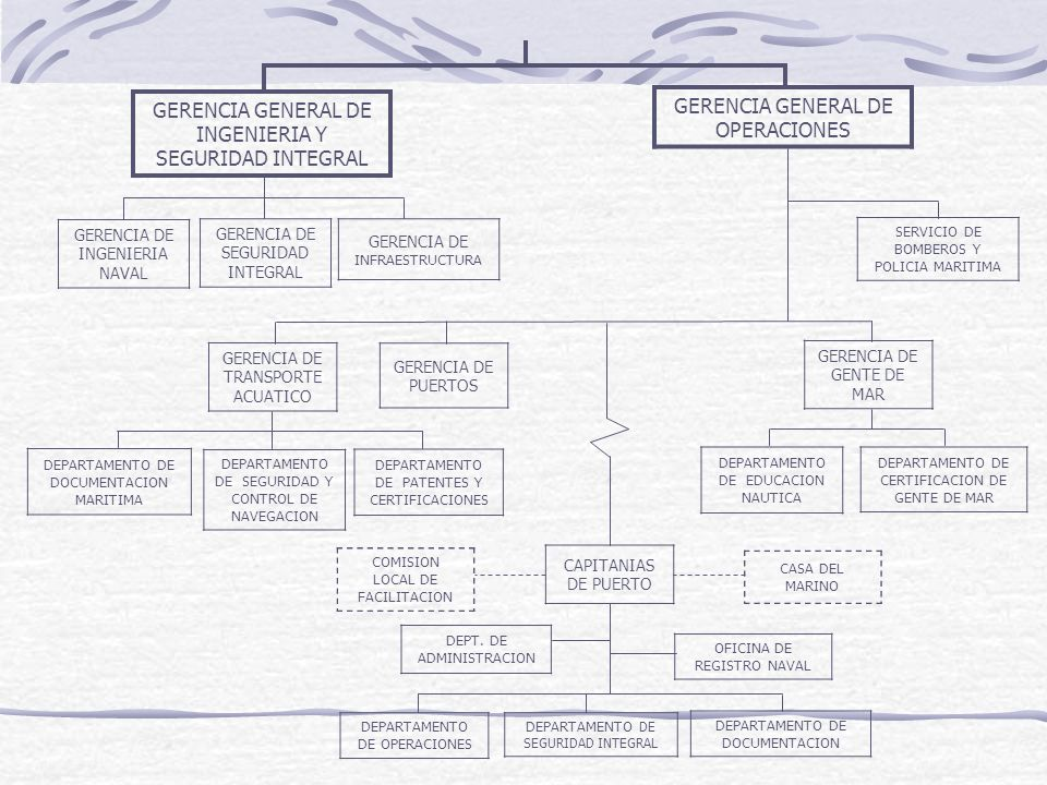 GERENCIA GENERAL DE INGENIERIA Y SEGURIDAD INTEGRAL GERENCIA GENERAL DE OPERACIONES GERENCIA DE INGENIERIA NAVAL GERENCIA DE SEGURIDAD INTEGRAL GERENC