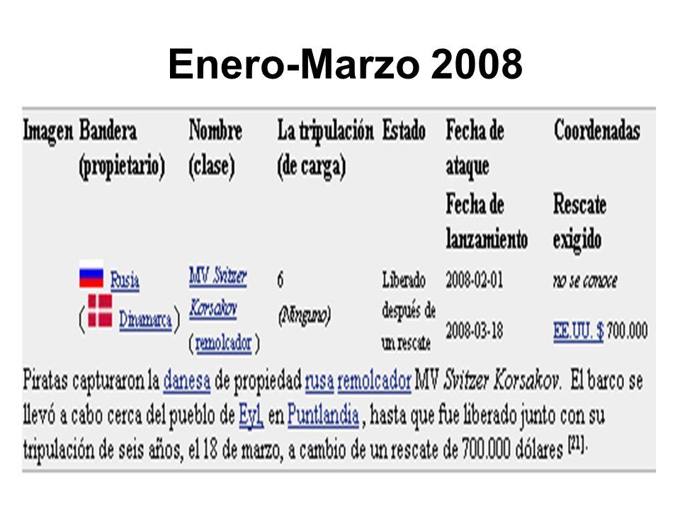Enero-Marzo 2008