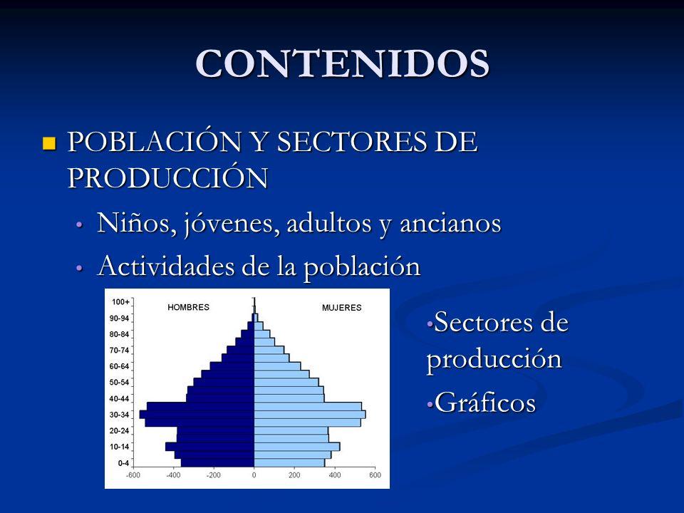 CONTENIDOS POBLACIÓN Y SECTORES DE PRODUCCIÓN POBLACIÓN Y SECTORES DE PRODUCCIÓN Niños, jóvenes, adultos y ancianos Niños, jóvenes, adultos y ancianos