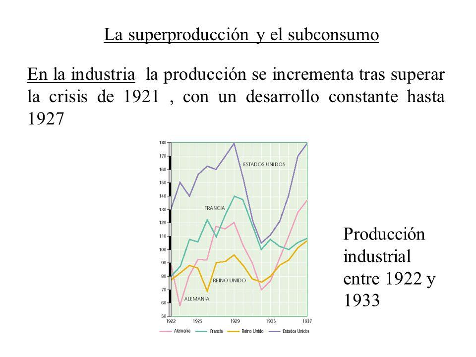 La superproducción y el subconsumo En la industria la producción se incrementa tras superar la crisis de 1921, con un desarrollo constante hasta 1927