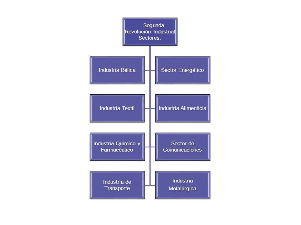 Segunda Revolución Industrial Sectores: Industria BélicaSector Energético Industria TextilIndustria Alimenticia Industria Químico y Farmacéutico Secto