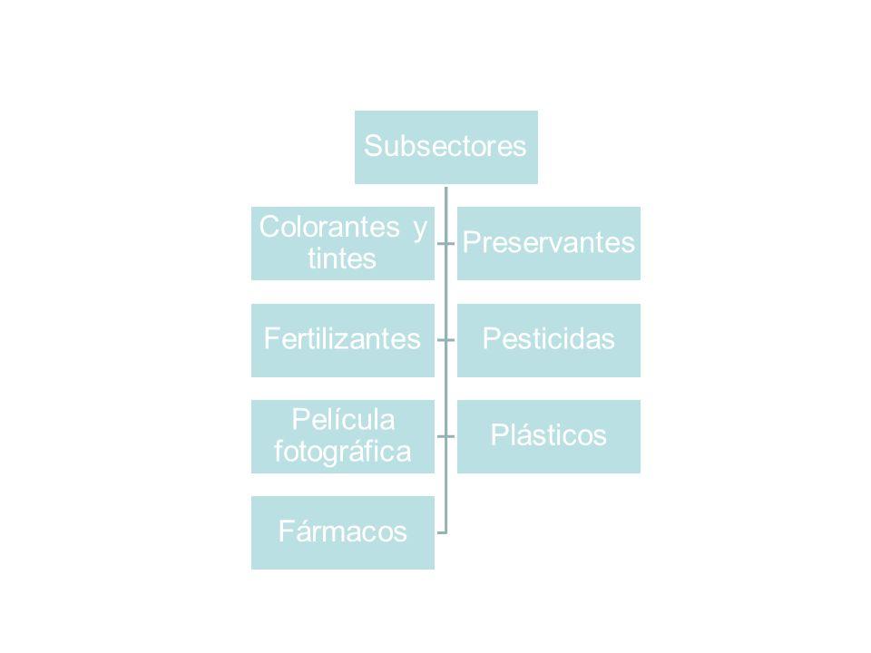 Subsectores Colorantes y tintes Preservantes FertilizantesPesticidas Película fotográfica Plásticos Fármacos