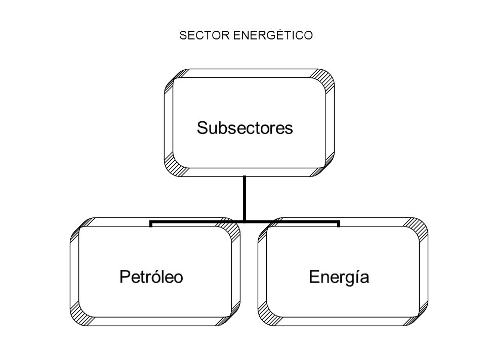 Subsectores PetróleoEnergía SECTOR ENERGÉTICO