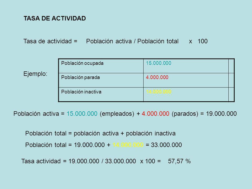 TASA DE ACTIVIDAD Tasa de actividad = Población activa / Población total x 100 Ejemplo: Población ocupada15.000.000 Población parada4.000.000 Població