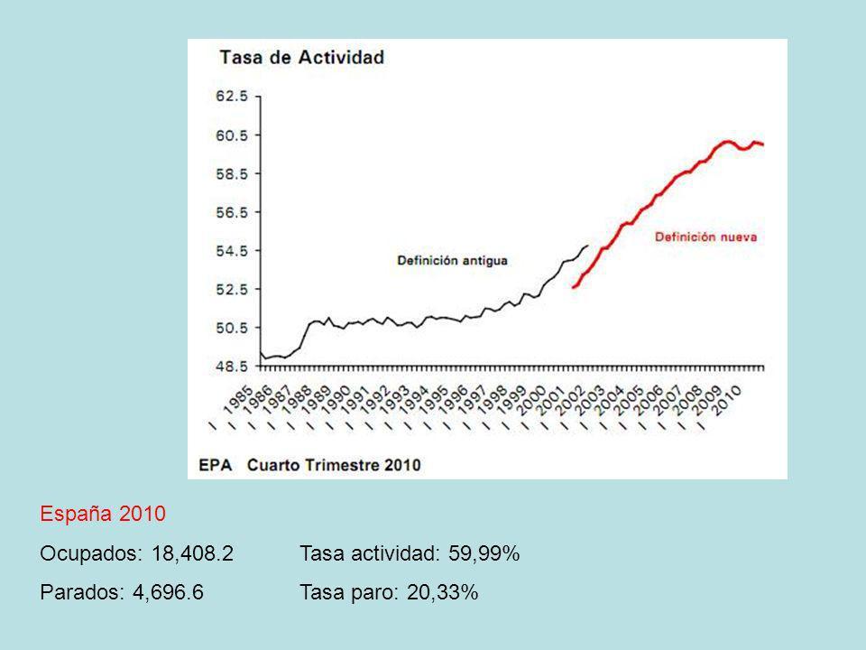 España 2010 Ocupados: 18,408.2Tasa actividad: 59,99% Parados: 4,696.6Tasa paro: 20,33%