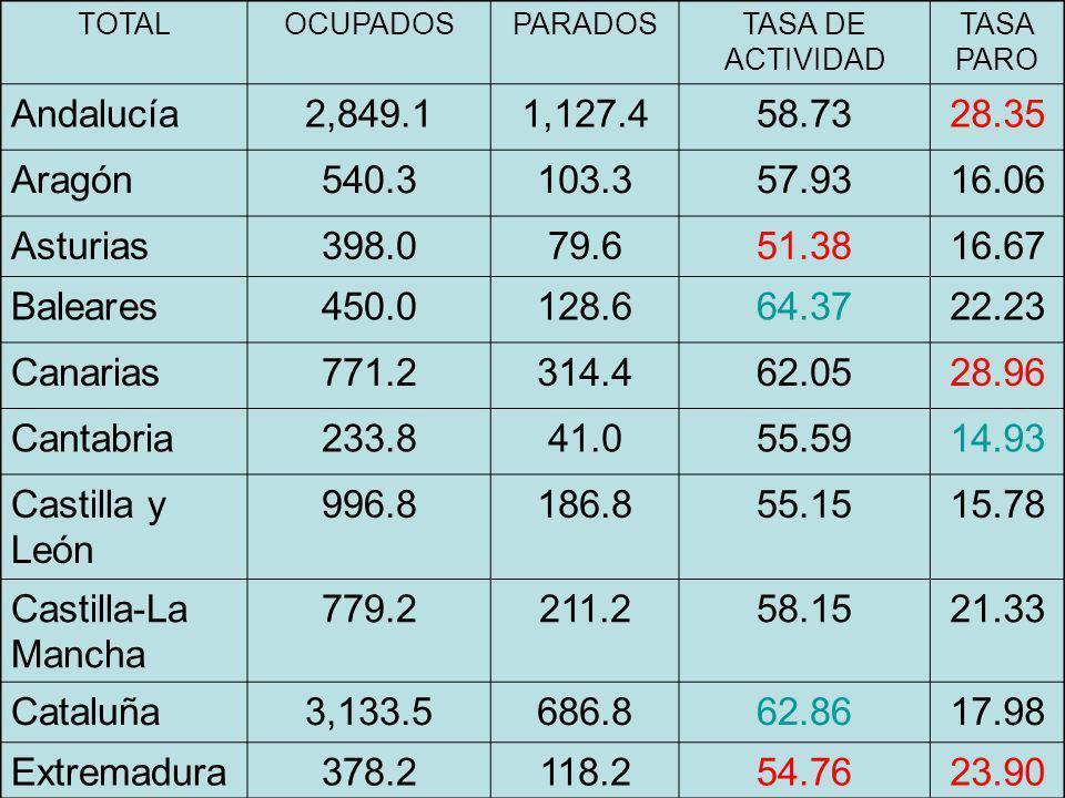 TOTALOCUPADOSPARADOSTASA DE ACTIVIDAD TASA PARO Andalucía2,849.11,127.458.7328.35 Aragón540.3103.357.9316.06 Asturias398.079.651.3816.67 Baleares450.0