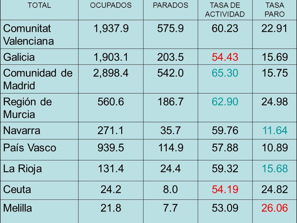 TOTALOCUPADOSPARADOSTASA DE ACTIVIDAD TASA PARO Comunitat Valenciana 1,937.9575.960.2322.91 Galicia1,903.1203.554.4315.69 Comunidad de Madrid 2,898.45