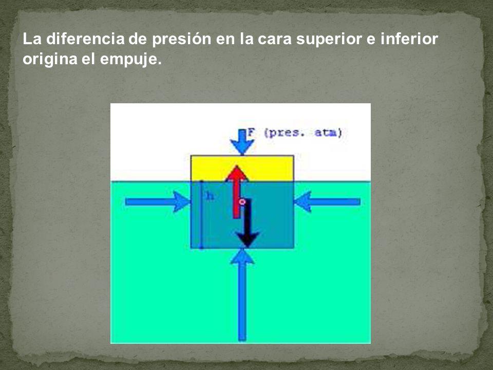 La diferencia de presión en la cara superior e inferior origina el empuje.