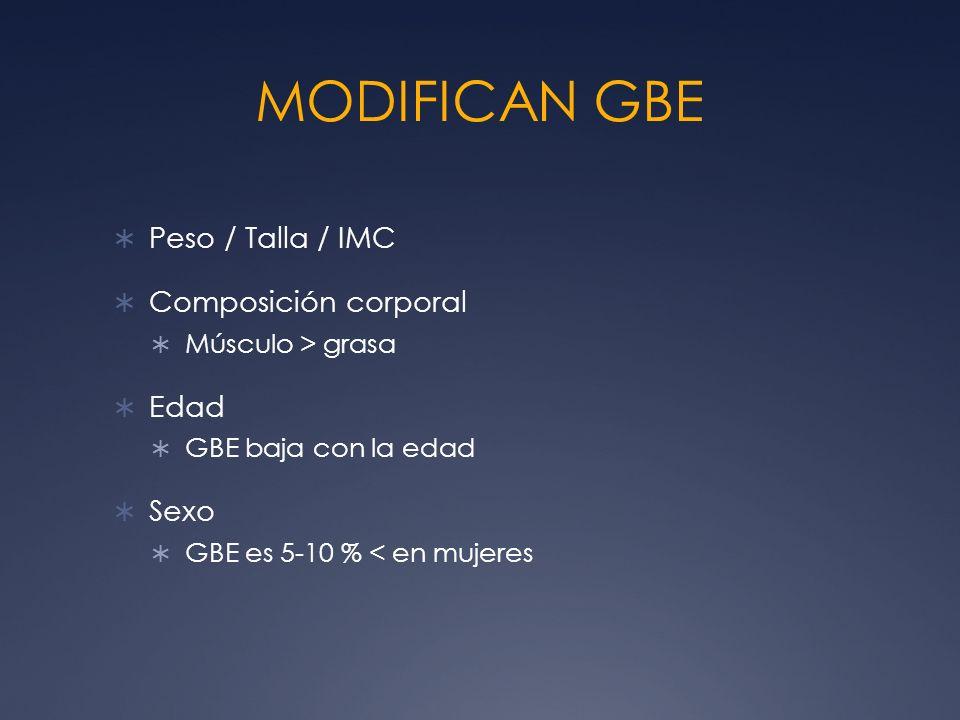 MODIFICAN GBE Peso / Talla / IMC Composición corporal Músculo > grasa Edad GBE baja con la edad Sexo GBE es 5-10 % < en mujeres