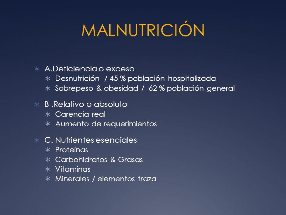 MALNUTRICIÓN A.Deficiencia o exceso Desnutrición / 45 % población hospitalizada Sobrepeso & obesidad / 62 % población general B.Relativo o absoluto Ca