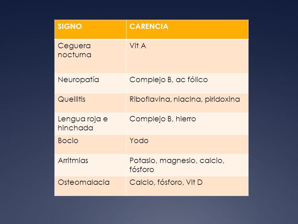 Semiología Nutricional SIGNOCARENCIA Ceguera nocturna Vit A NeuropatíaComplejo B, ac fólico QueilitisRiboflavina, niacina, piridoxina Lengua roja e hi