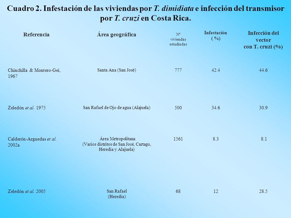 Cuadro 2. Infestación de las viviendas por T. dimidiata e infección del transmisor por T. cruzi en Costa Rica. Referencia Área geográfica Nº viviendas