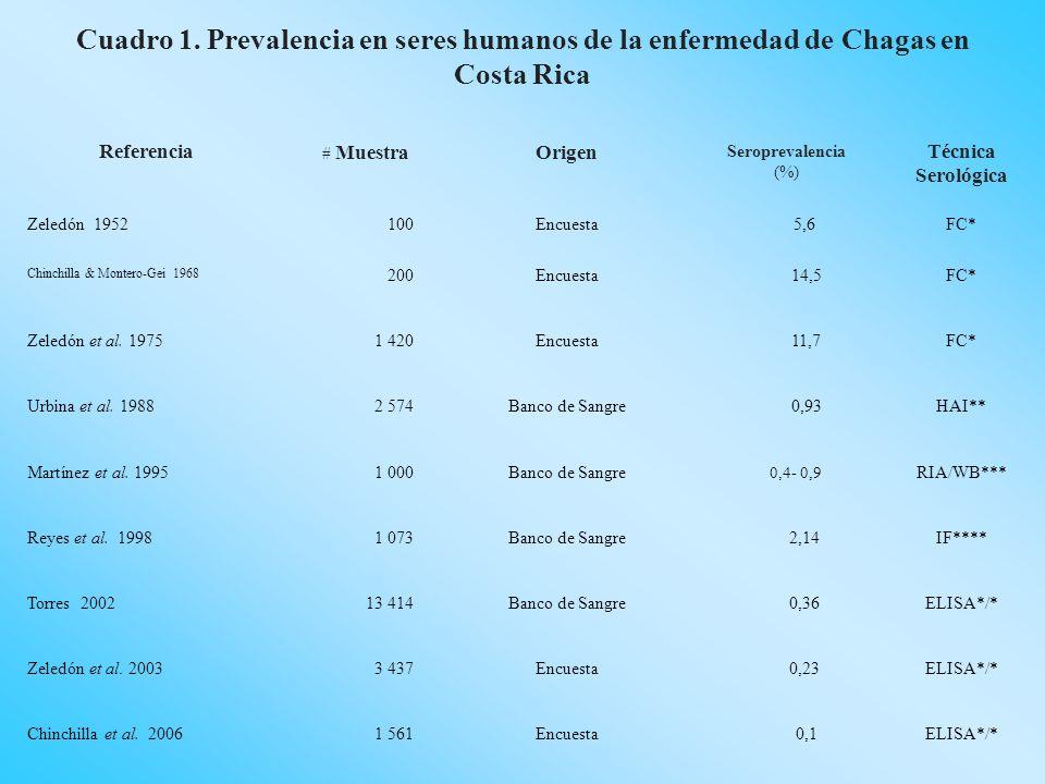 Referencia # Muestra Origen Seroprevalencia (%) Técnica Serológica Zeledón 1952100Encuesta 5,6FC* Chinchilla & Montero-Gei 1968 200Encuesta 14,5FC* Ze