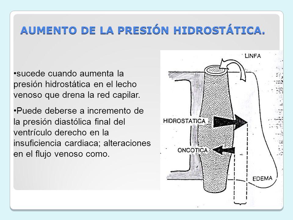 AUMENTO DE LA PRESIÓN HIDROSTÁTICA. sucede cuando aumenta la presión hidrostática en el lecho venoso que drena la red capilar. Puede deberse a increme