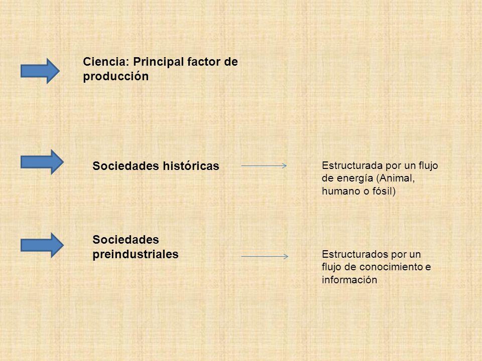 Ciencia: Principal factor de producción Sociedades históricas Sociedades preindustriales Estructurada por un flujo de energía (Animal, humano o fósil)