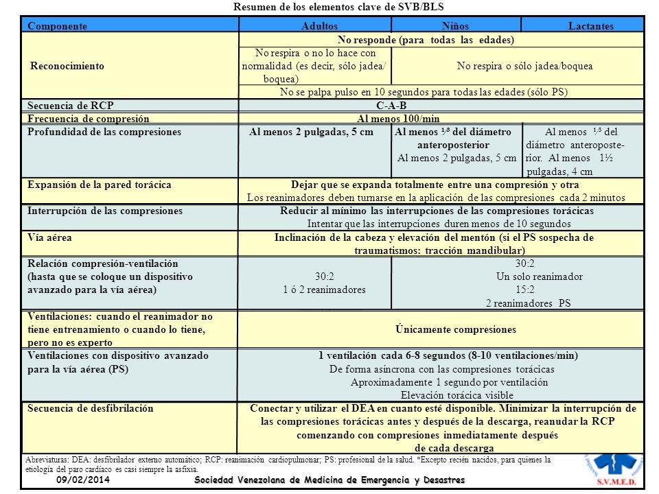 09/02/2014 Sociedad Venezolana de Medicina de Emergencia y Desastres Componente Adultos Niños Lactantes No responde (para todas las edades) No respira