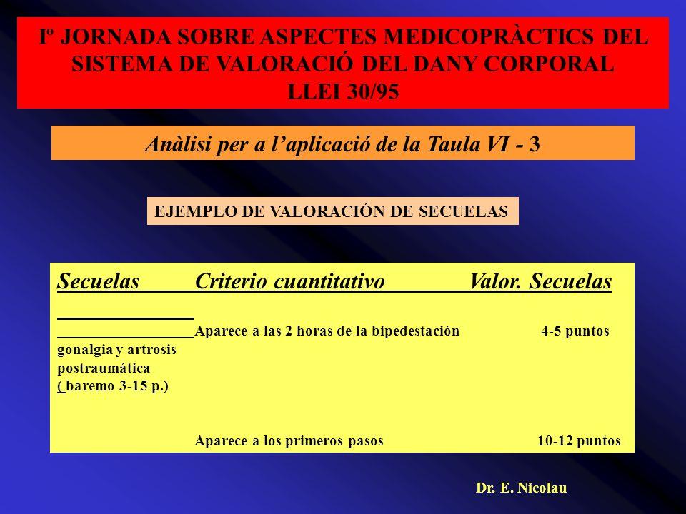 Iº JORNADA SOBRE ASPECTES MEDICOPRÀCTICS DEL SISTEMA DE VALORACIÓ DEL DANY CORPORAL LLEI 30/95 Anàlisi per a laplicació de la Taula VI - 3 SecuelasCriterio cuantitativoValor.
