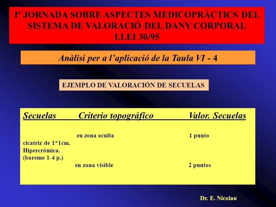 Iº JORNADA SOBRE ASPECTES MEDICOPRÀCTICS DEL SISTEMA DE VALORACIÓ DEL DANY CORPORAL LLEI 30/95 Anàlisi per a laplicació de la Taula VI - 4 SecuelasCriterio topográficoValor.