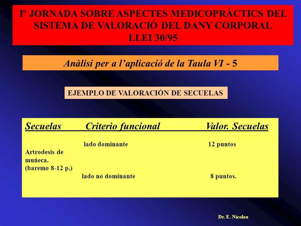SecuelasCriterio funcionalValor. Secuelas lado dominante 12 puntos Artrodesis de muñeca.