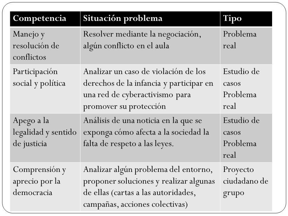 CompetenciaSituación problemaTipo Manejo y resolución de conflictos Resolver mediante la negociación, algún conflicto en el aula Problema real Partici