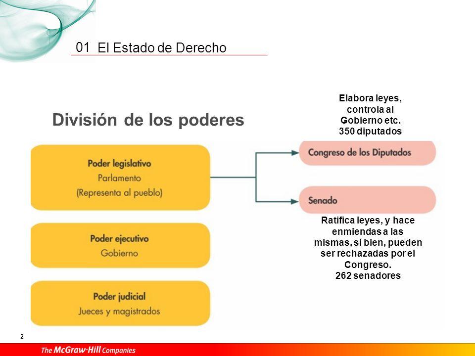 El Estado de Derecho 2 01 División de los poderes Elabora leyes, controla al Gobierno etc.