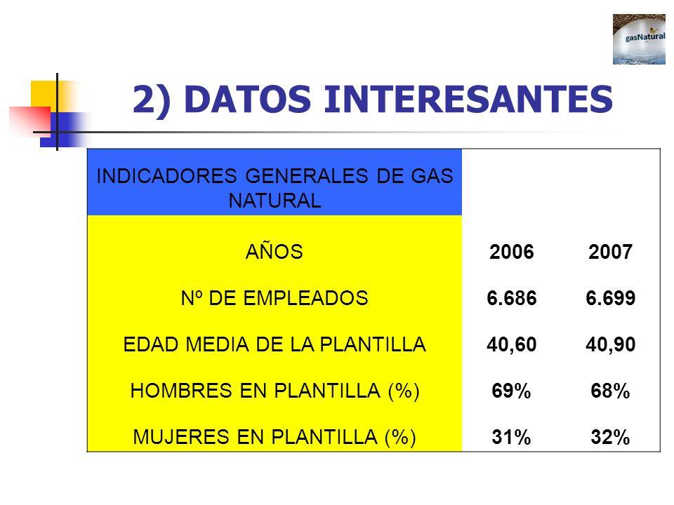 2) DATOS INTERESANTES INDICADORES GENERALES DE GAS NATURAL AÑOS20062007 Nº DE EMPLEADOS6.6866.699 EDAD MEDIA DE LA PLANTILLA40,6040,90 HOMBRES EN PLAN