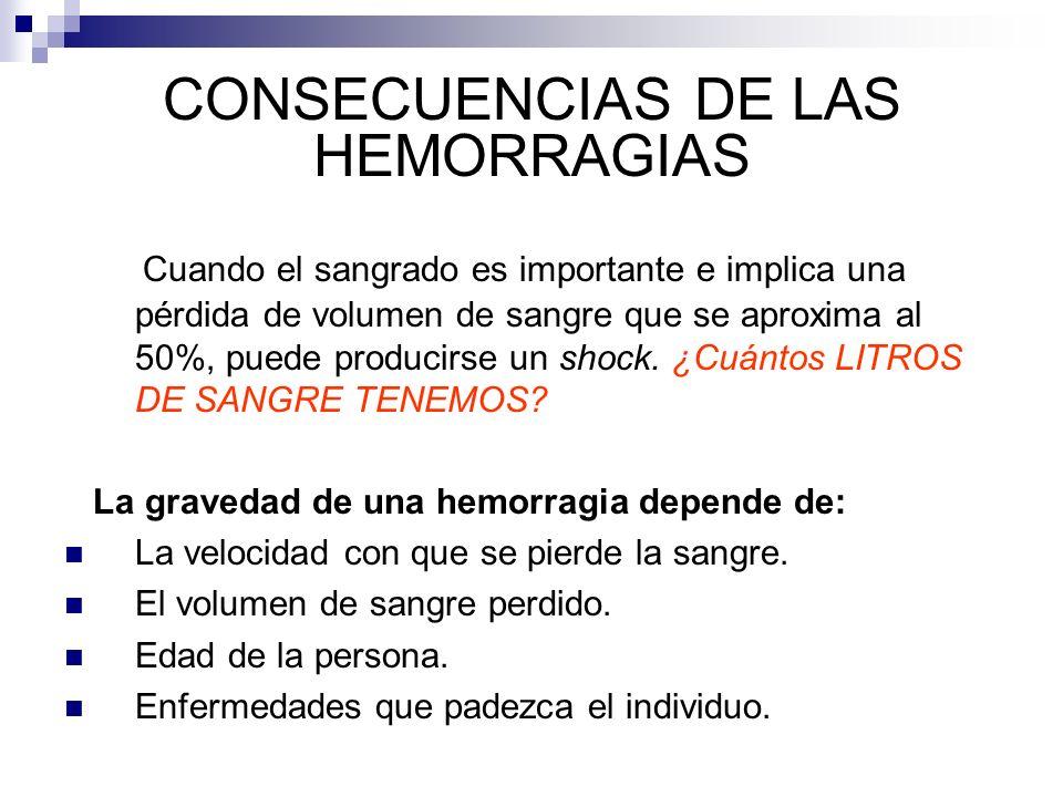 CONSECUENCIAS DE LAS HEMORRAGIAS Cuando el sangrado es importante e implica una pérdida de volumen de sangre que se aproxima al 50%, puede producirse un shock.