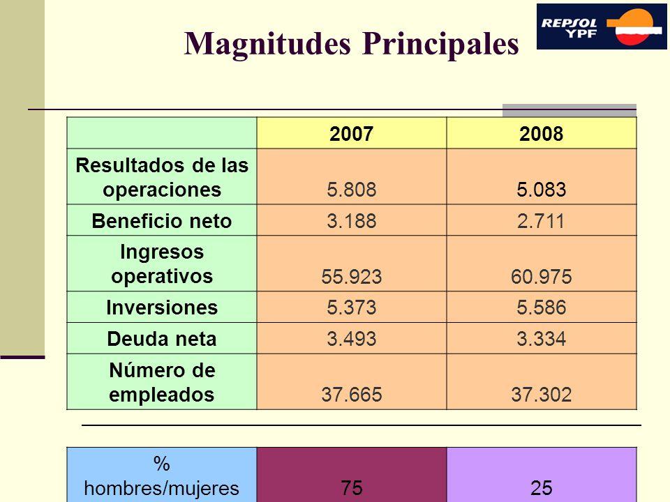 7 Magnitudes Principales 20072008 Resultados de las operaciones5.8085.083 Beneficio neto3.1882.711 Ingresos operativos55.92360.975 Inversiones5.3735.5